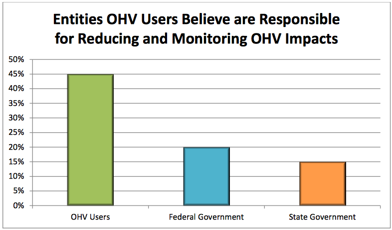 Entities OHV Users Believe are Responsible for Reducing and Monitoring OHV Impacts