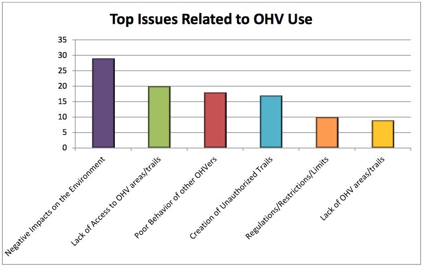 top issues related to OHV use