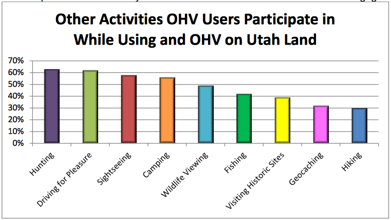 Other Activities OHV Users Participate in While Using and OHV on Utah Land